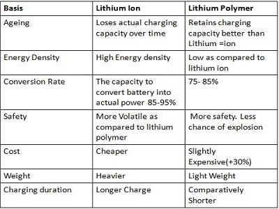 Lithium Ion Battery vs. Lithium Polymer Battery