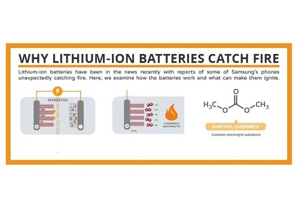 리튬 이온 배터리 화재의 주요 원인